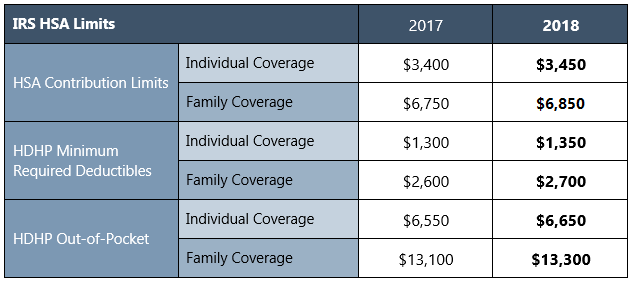 The Internal Revenue Service Irs Recently Released 2018 Limits For Hsas And High Deductible Health Plans Hdhps Chart Below Lists